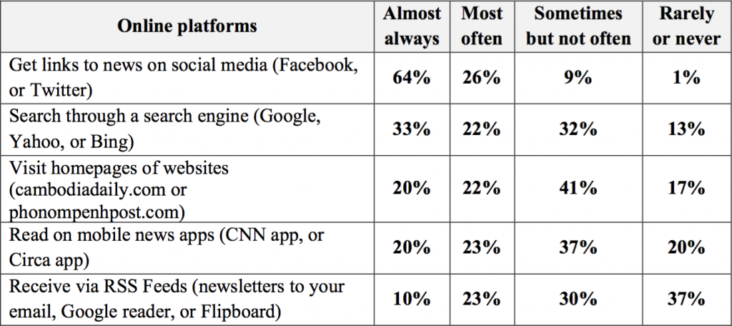 Table 3: Online Platforms of News Consumption.