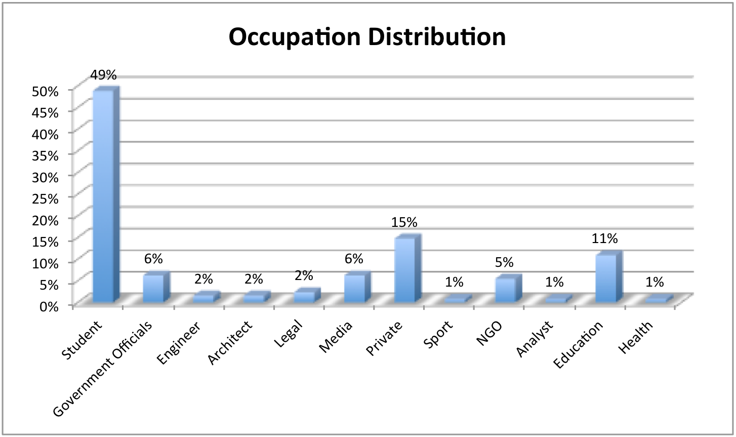 Figure 1: Distributions of respondents' occupations