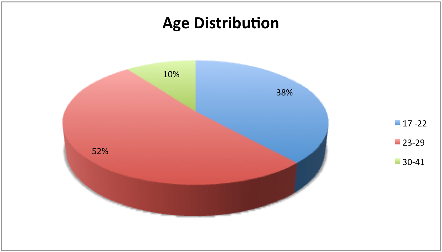 Figure 2: Age ranges of the respondents