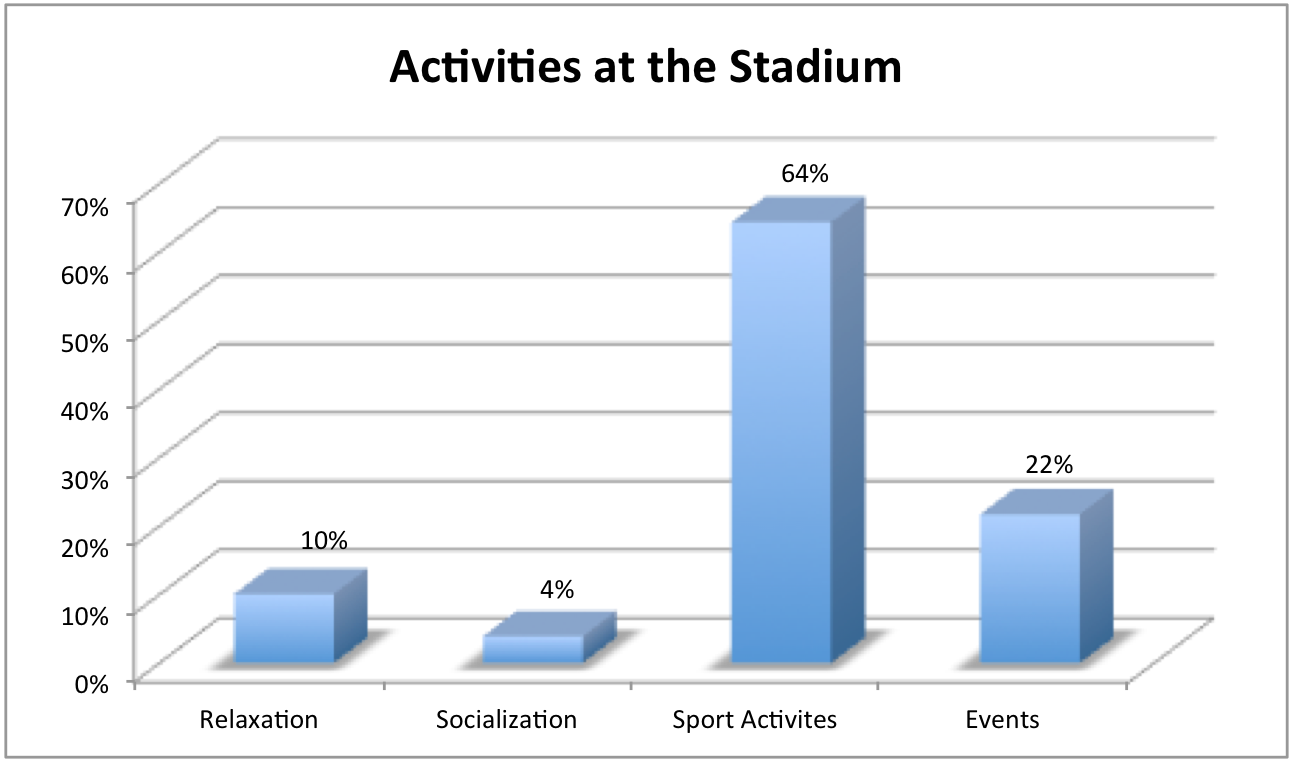 Figure 4: How the population is utilizing the stadium