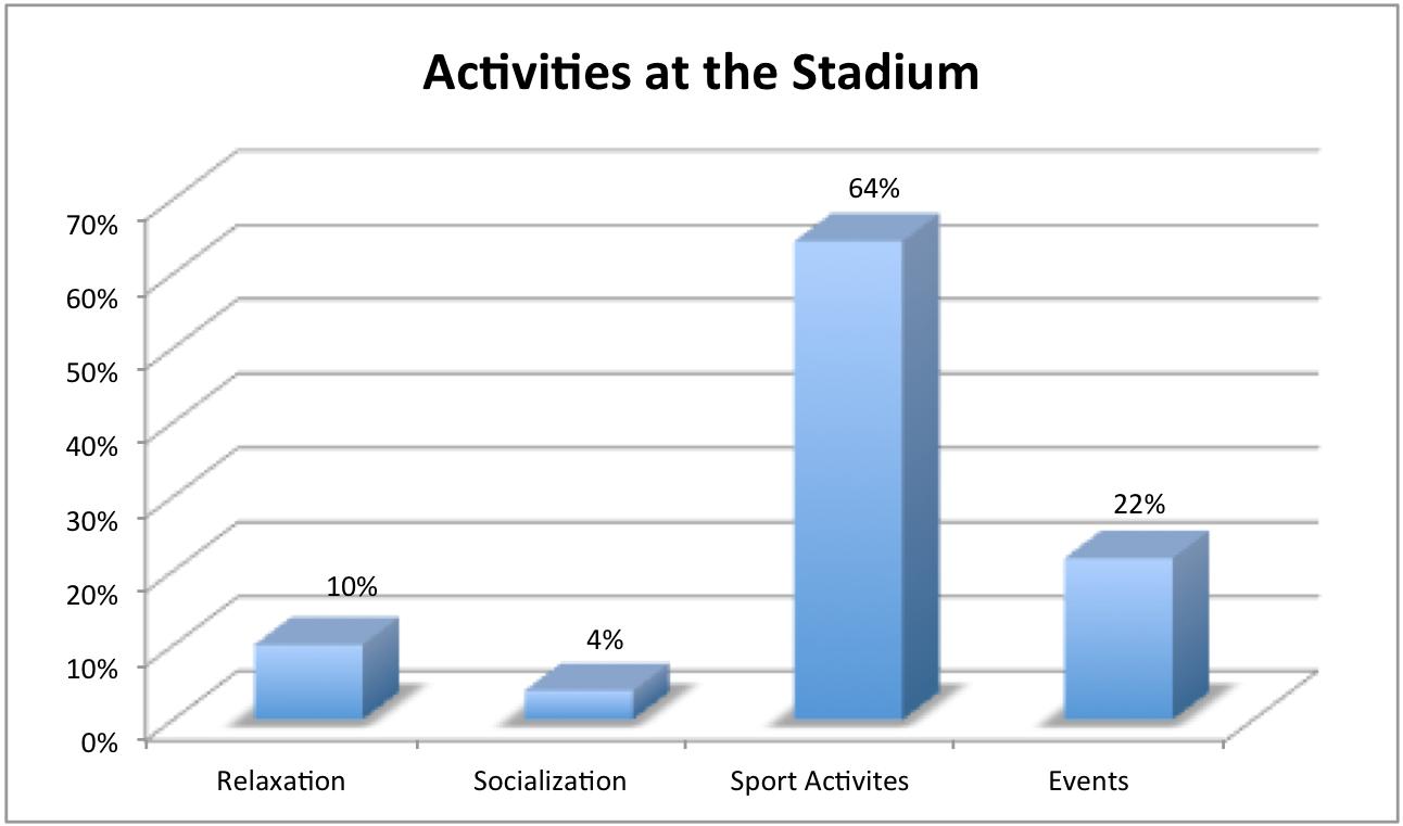 Figure 4: How the population is utilizing the stadium