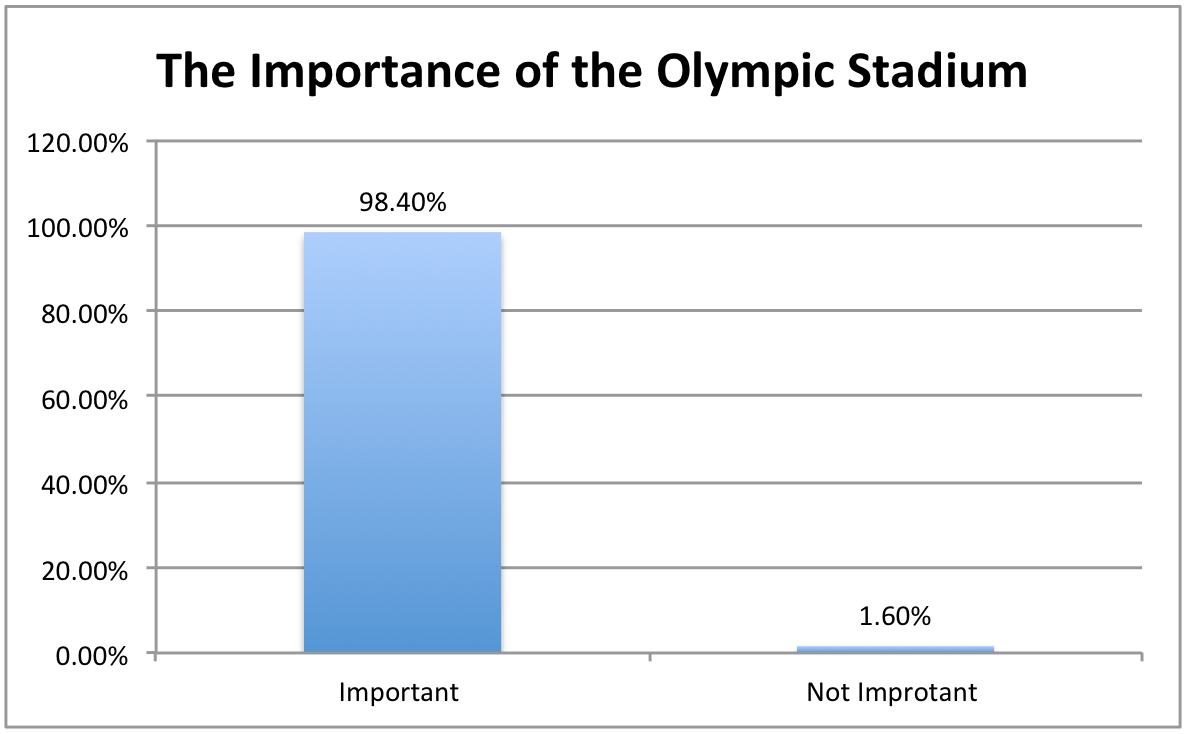 Figure 5: The distribution of the citizens' perceptions toward the importance of the Olympic Stadium