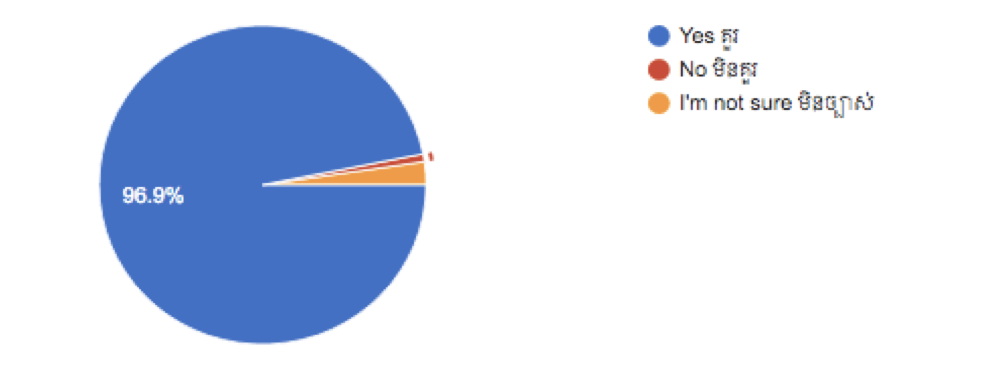 Figure 6: The perceptions of the citizens on whether the government should preserve the stadium