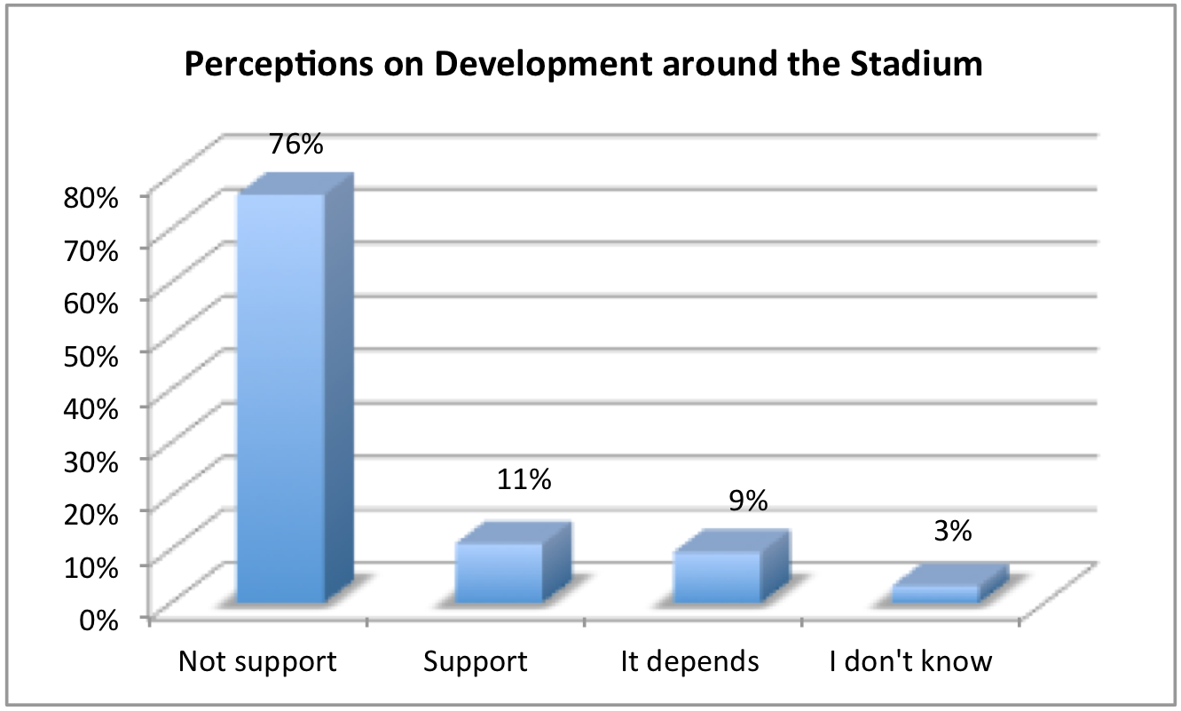 Figure 7: The perceptions of the citizens on the development around the stadium